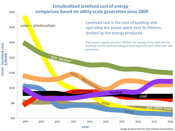 """Cost Parity of Renewable Energy"""